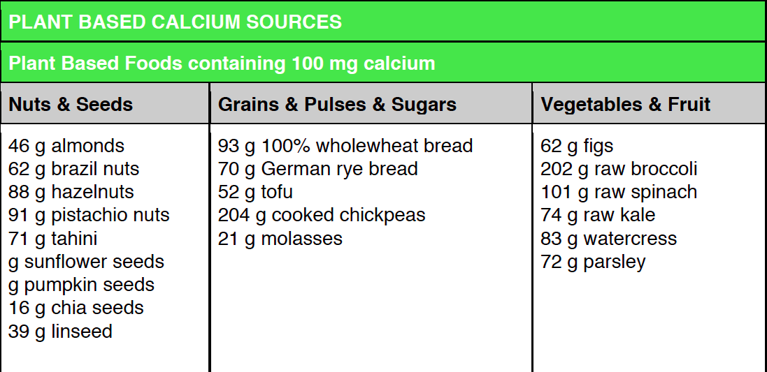 RUNULTRA_The-Vegan-Runner_Calcium-table