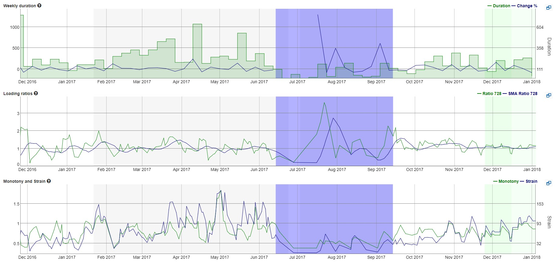 RUNULTRA_Train-as-One_Graphs-and-Stats